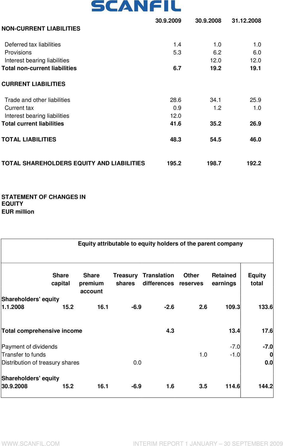 0 TOTAL SHAREHOLDERS EQUITY AND LIABILITIES 195.2 198.7 192.