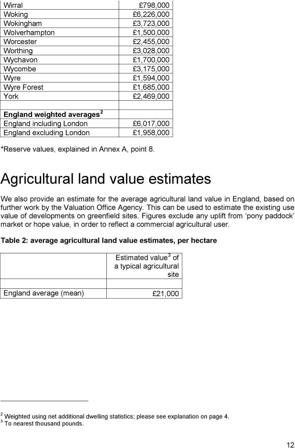 Agricultural land value estimates We also provide an estimate for the average agricultural land value in England, based on further work by the Valuation Office Agency.
