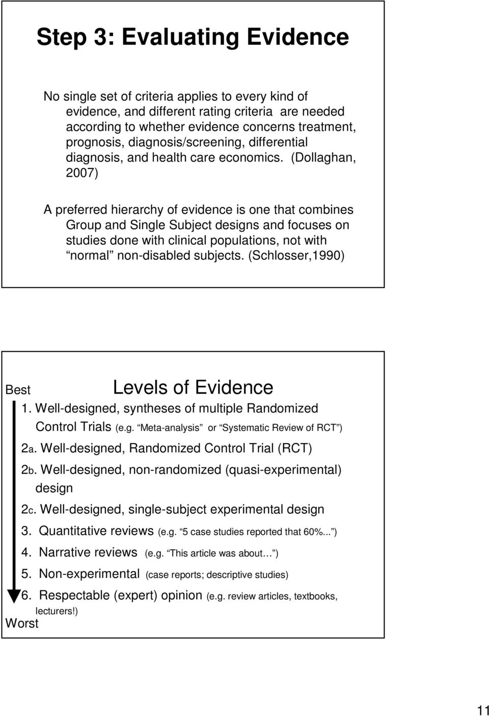 (Dollaghan, 2007) A preferred hierarchy of evidence is one that combines Group and Single Subject designs and focuses on studies done with clinical populations, not with normal non-disabled subjects.