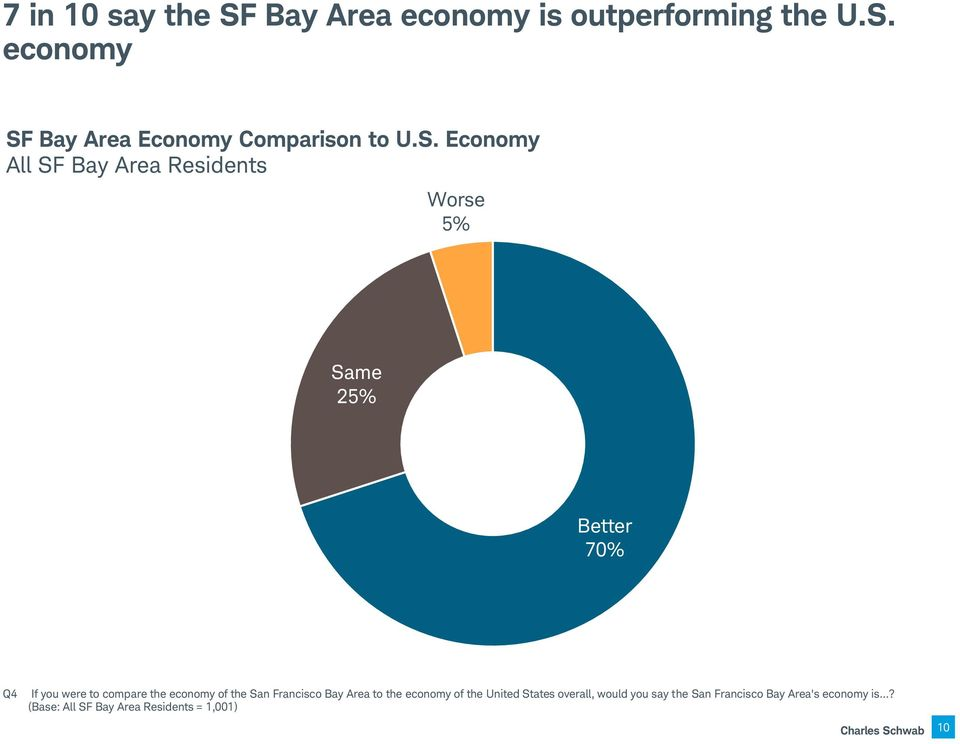 San Francisco Bay Area to the economy of the United States overall, would you say the