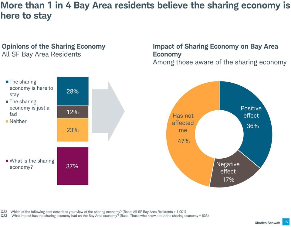 affected me Positive effect 36% 47% What is the sharing economy?