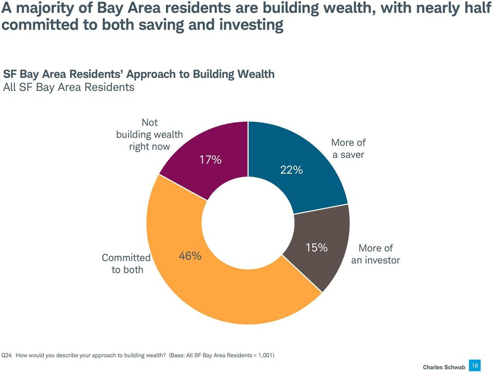 wealth right now 17% 22% More of a saver Committed to both 46% 15% More of an investor