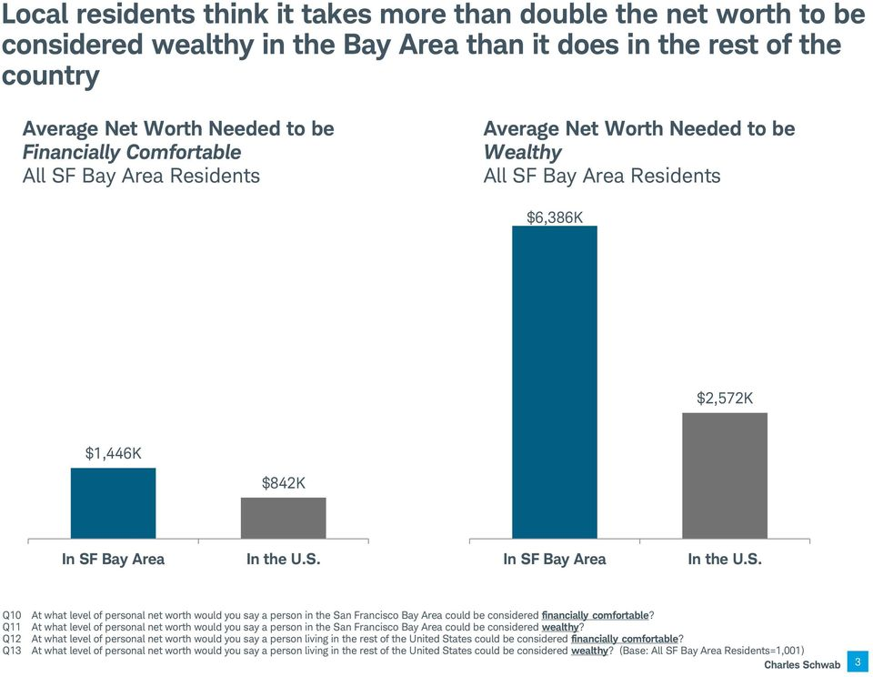 Bay Area In the U.S. In SF Bay Area In the U.S. Q10 At what level of personal net worth would you say a person in the San Francisco Bay Area could be considered financially comfortable?