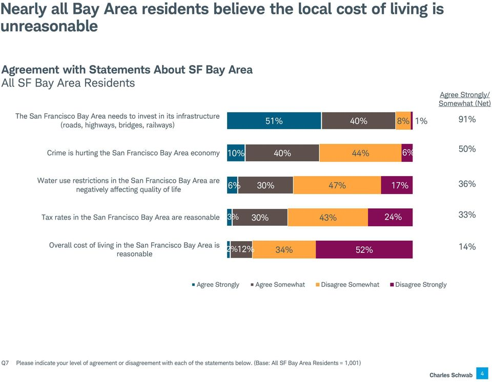 are negatively affecting quality of life 6% 30% 47% 17% 36% Tax rates in the San Francisco Bay Area are reasonable 3% 30% 43% 24% 33% Overall cost of living in the San Francisco Bay Area is