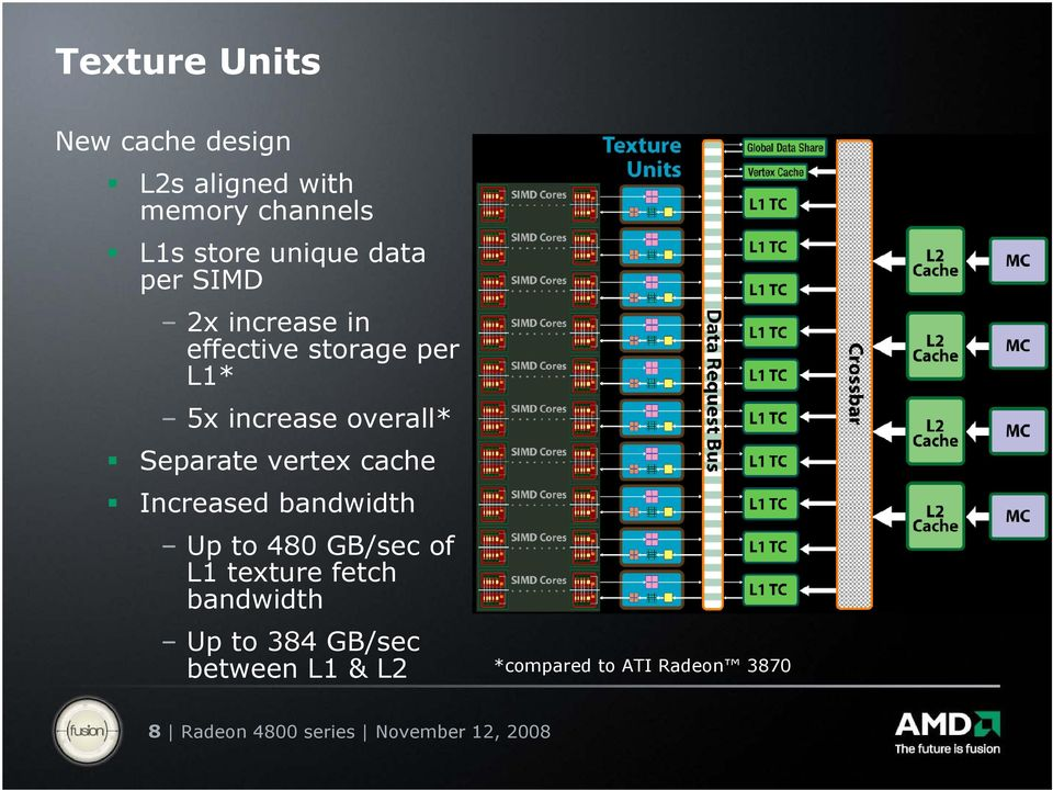 cache Increased bandwidth Up to 480 GB/sec of L1 texture fetch bandwidth Up to 384