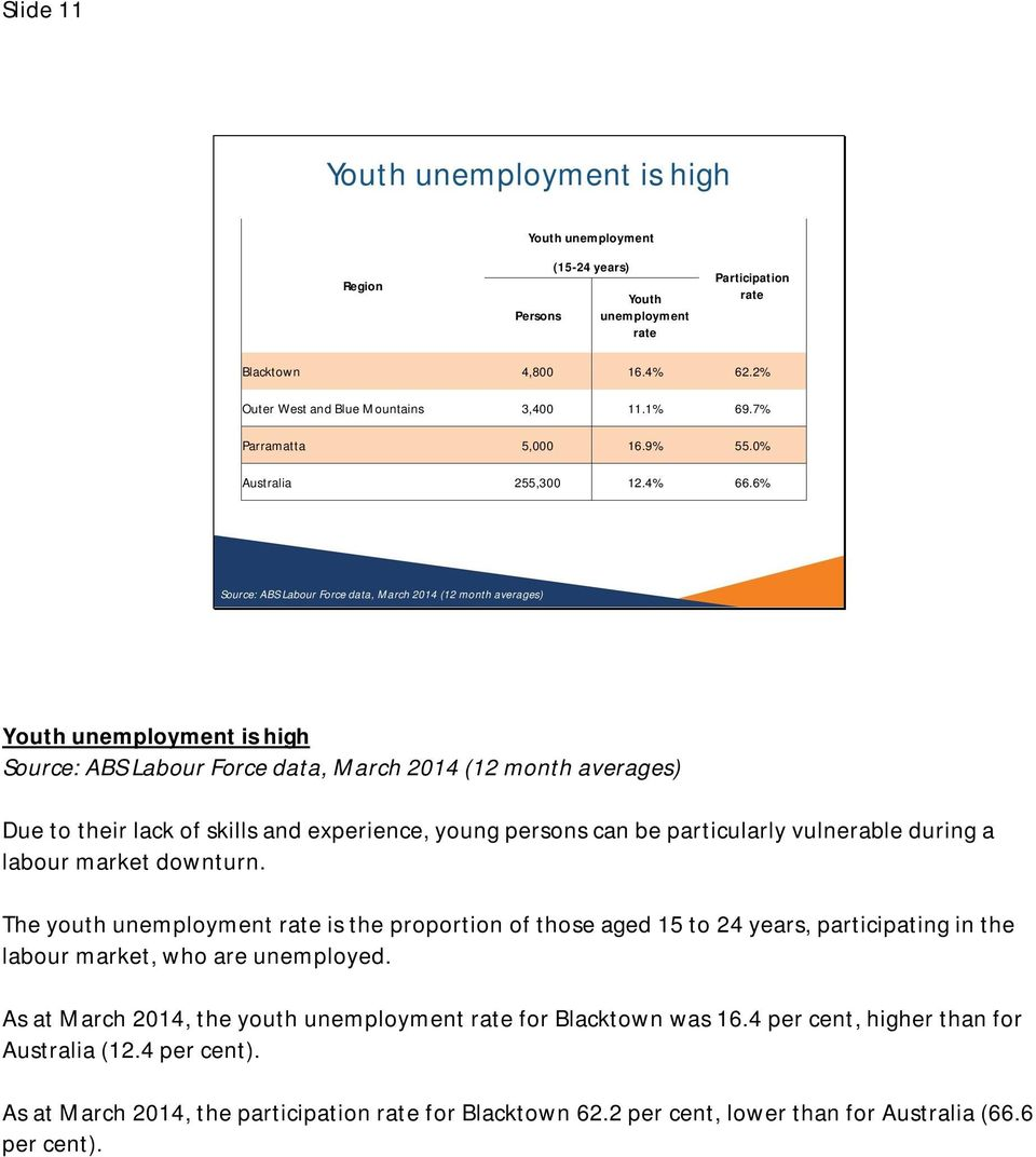 6% Source: ABS Labour Force data, March 2014 (12 month averages) Youth unemployment is high Source: ABS Labour Force data, March 2014 (12 month averages) Due to their lack of skills and experience,