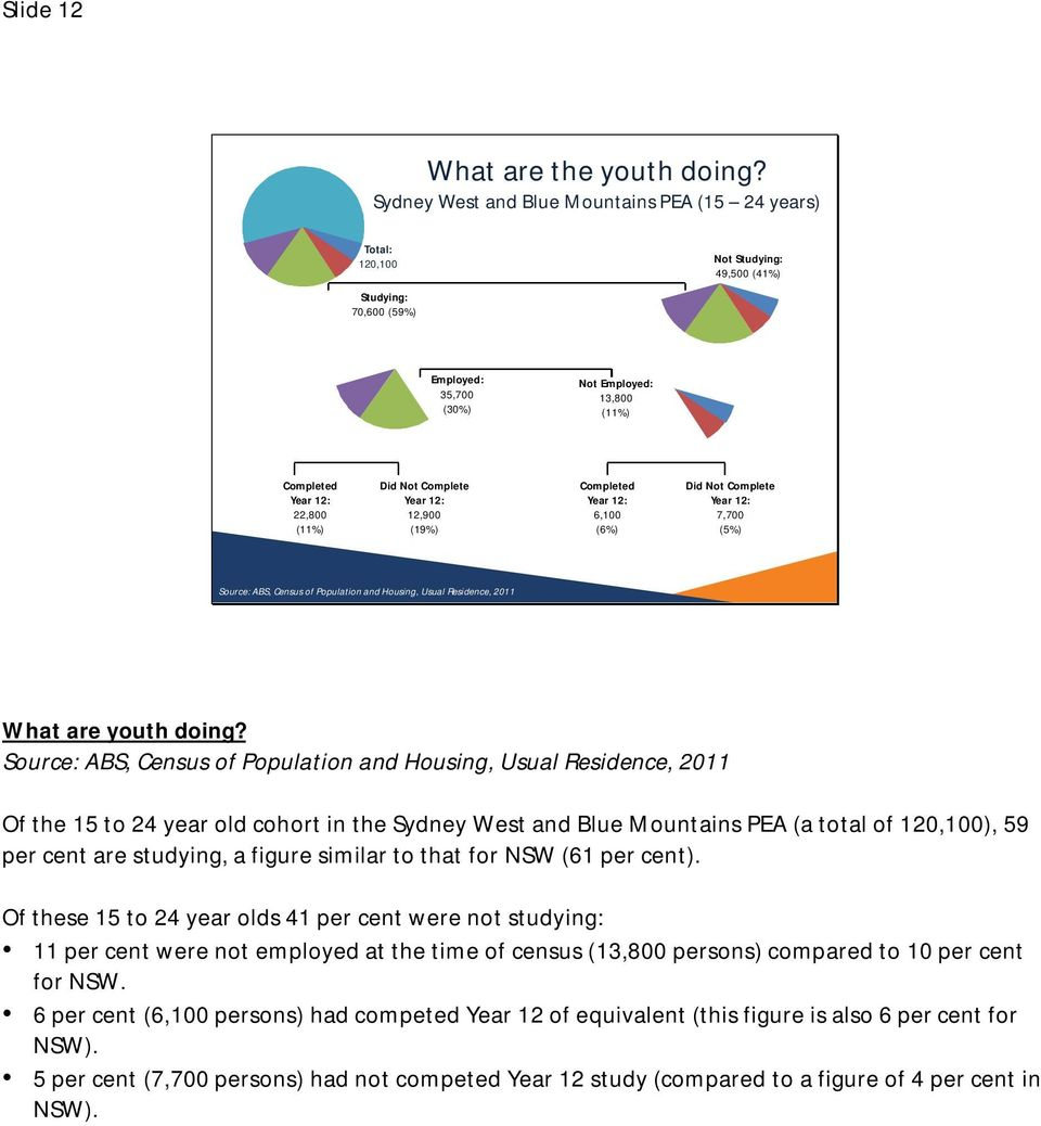 Not Complete Year 12: 12,900 (19%) Completed Year 12: 6,100 (6%) Did Not Complete Year 12: 7,700 (5%) Source: ABS, Census of Population and Housing, Usual Residence, 2011 What are youth doing?