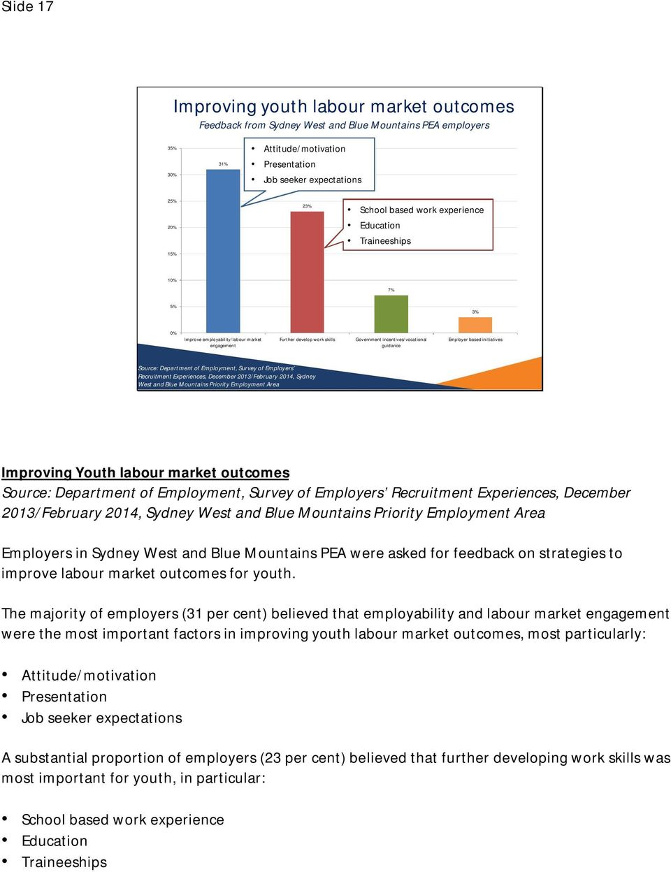 initiatives Source: Department of Employment, Survey of Employers Recruitment Experiences, December 2013/February 2014, Sydney West and Blue Mountains Priority Employment Area Improving Youth labour
