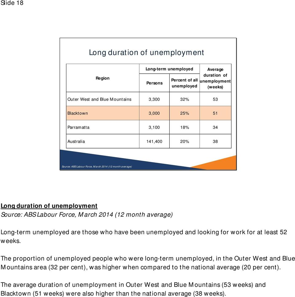 average) Long-term unemployed are those who have been unemployed and looking for work for at least 52 weeks.