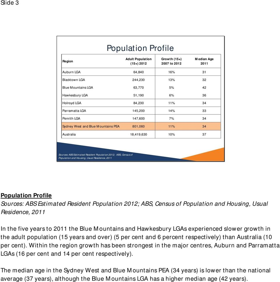 ABS Estimated Resident Population 2012; ABS, Census of Population and Housing, Usual Residence, 2011 Population Profile Sources: ABS Estimated Resident Population 2012; ABS, Census of Population and
