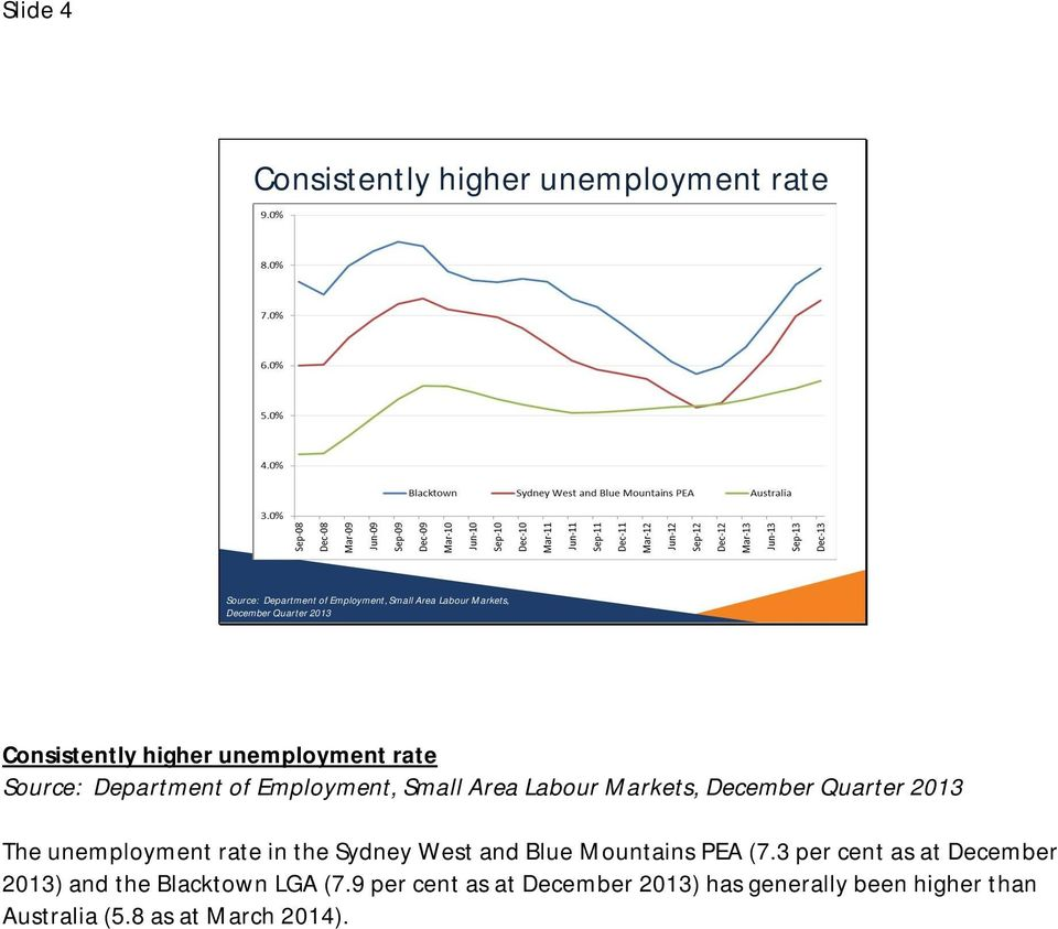 December Quarter 2013 The unemployment rate in the Sydney West and Blue Mountains PEA (7.