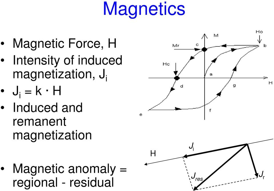 Induced and remanent magnetization