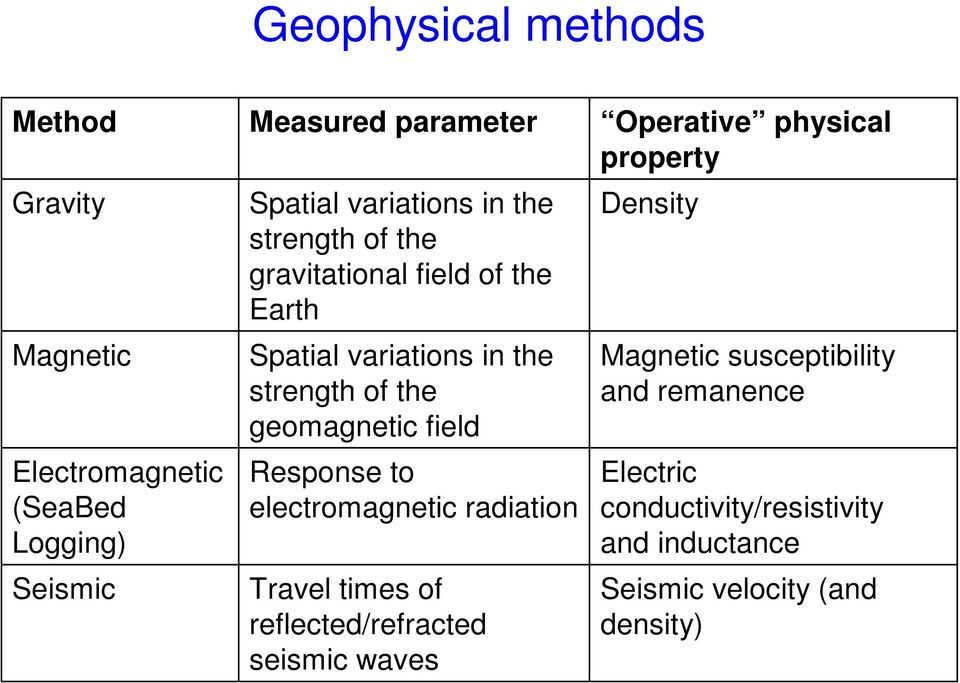 geomagnetic field Response to electromagnetic radiation Travel times of reflected/refracted seismic waves Operative