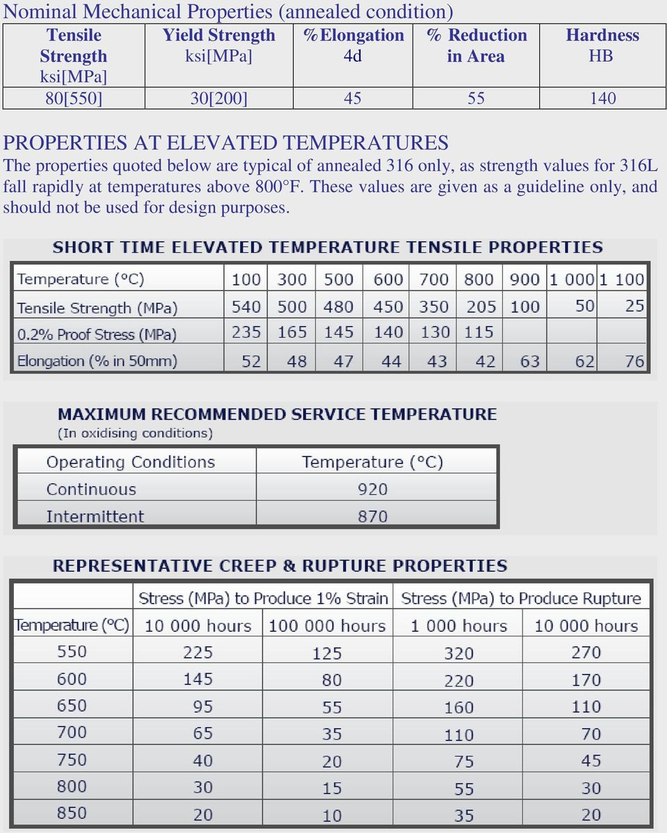 TEMPERATURES The properties quoted below are typical of annealed 316 only, as strength values for 316L fall