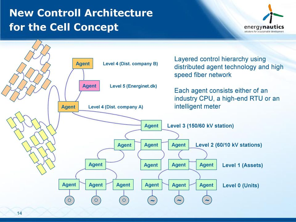 company A) Layered control hierarchy using distributed agent technology and high speed fiber network Each agent consists
