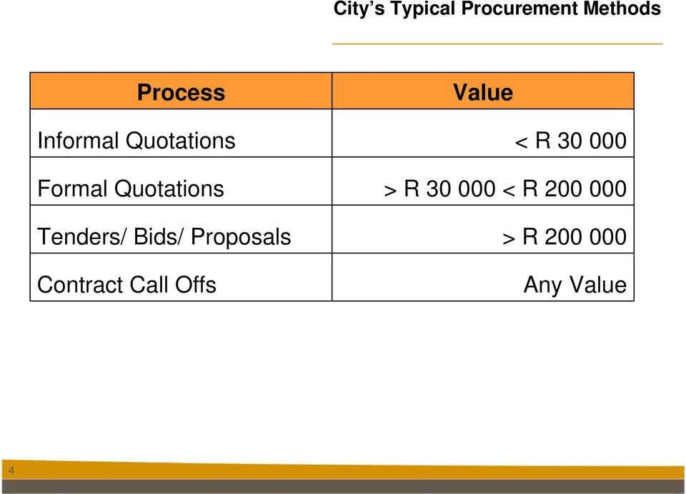 Quotations > R 30 000 < R 200 000 Tenders/