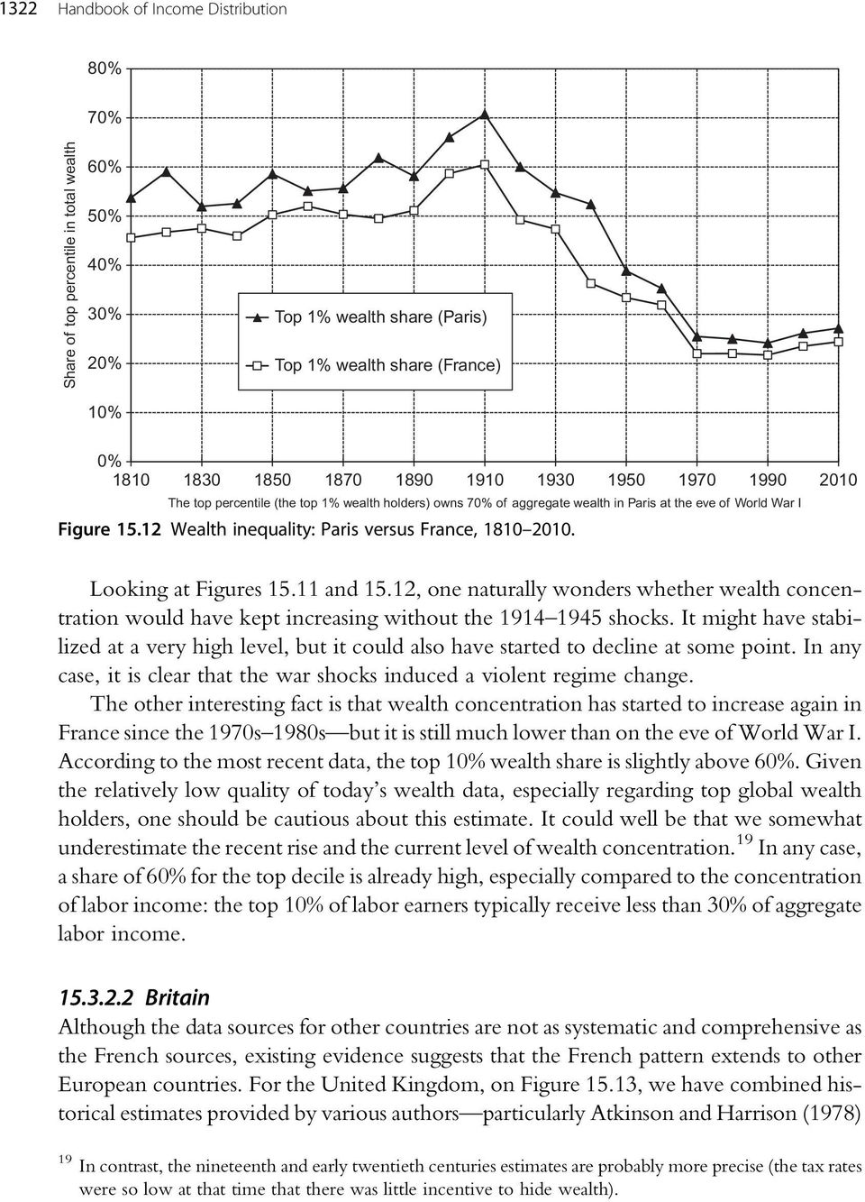 Looking at Figures 15.11 and 15.12, one naturally wonders whether wealth concentration would have kept increasing without the 1914 1945 shocks.