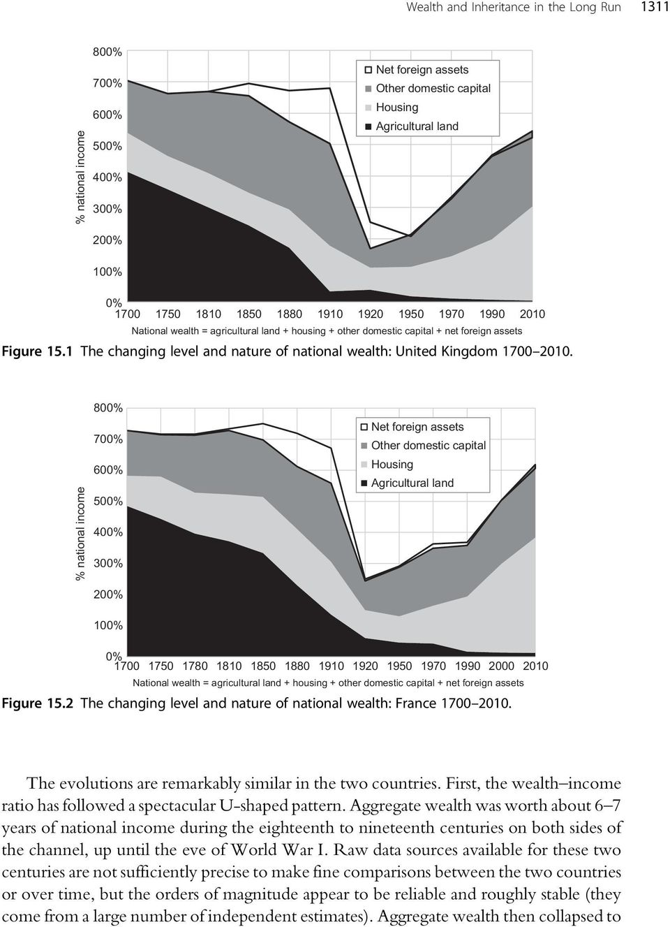 1 The changing level and nature of national wealth: United Kingdom 1700 2010.