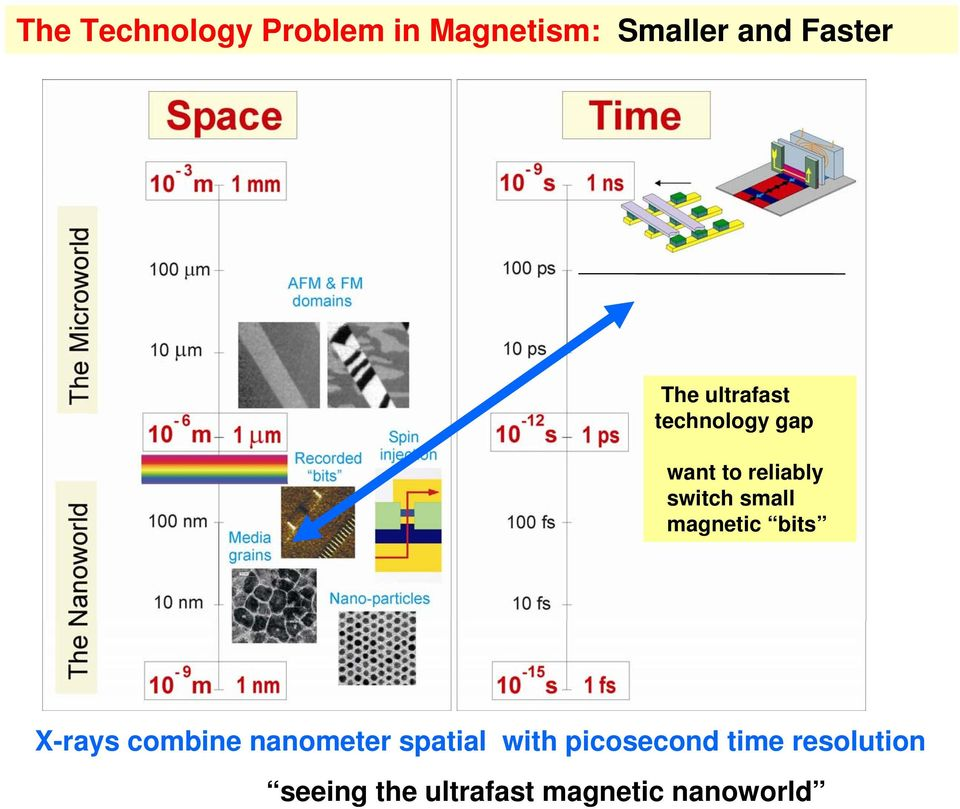 technology gap want to reliably switch small magnetic bits
