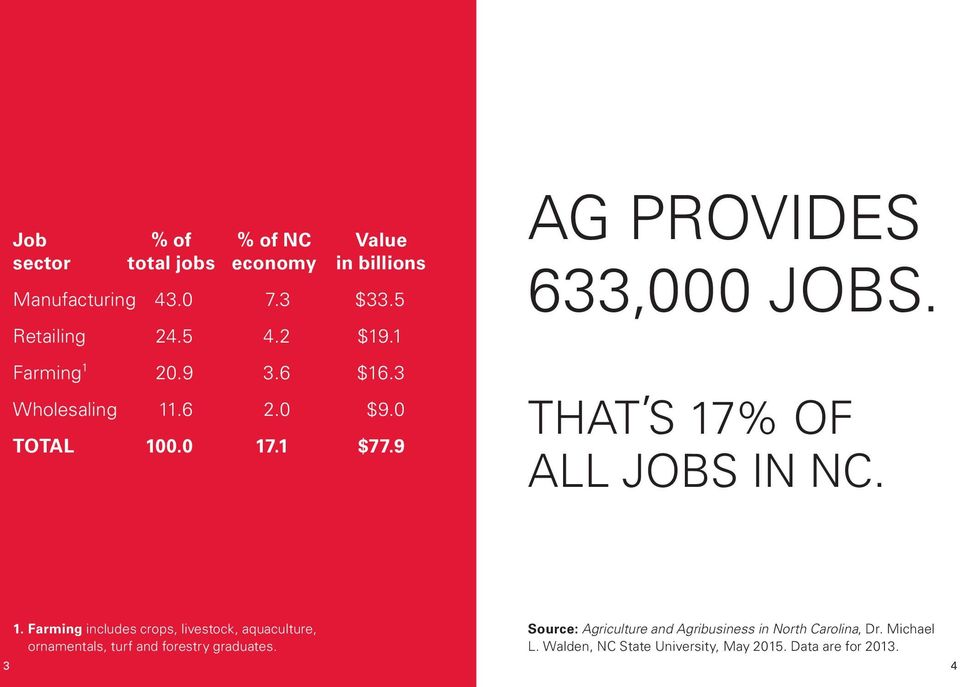 THAT S 17% OF ALL JOBS IN NC. 1. Farming includes crops, livestock, aquaculture, ornamentals, turf and forestry graduates.
