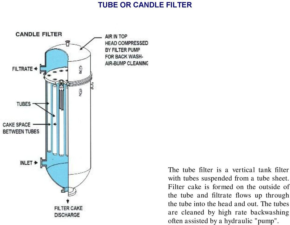Filter cake is formed on the outside of the tube and filtrate flows up