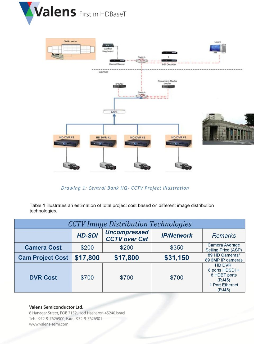 CCTV Image Distribution Technologies HD-SDI Uncompressed CCTV over Cat IP/Network Camera Cost $200 $200 $350 Cam
