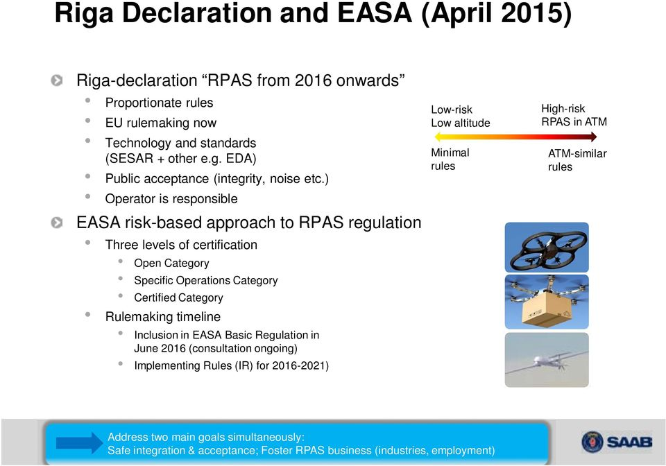timeline Inclusion in EASA Basic Regulation in June 2016 (consultation ongoing) Implementing Rules (IR) for 2016-2021) Low-risk Low altitude Minimal rules High-risk RPAS in