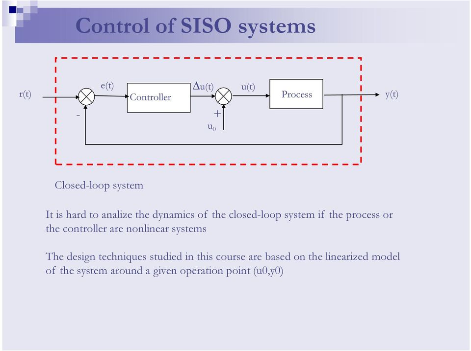 the process or the controller are nonlinear systems The design techniques studied in