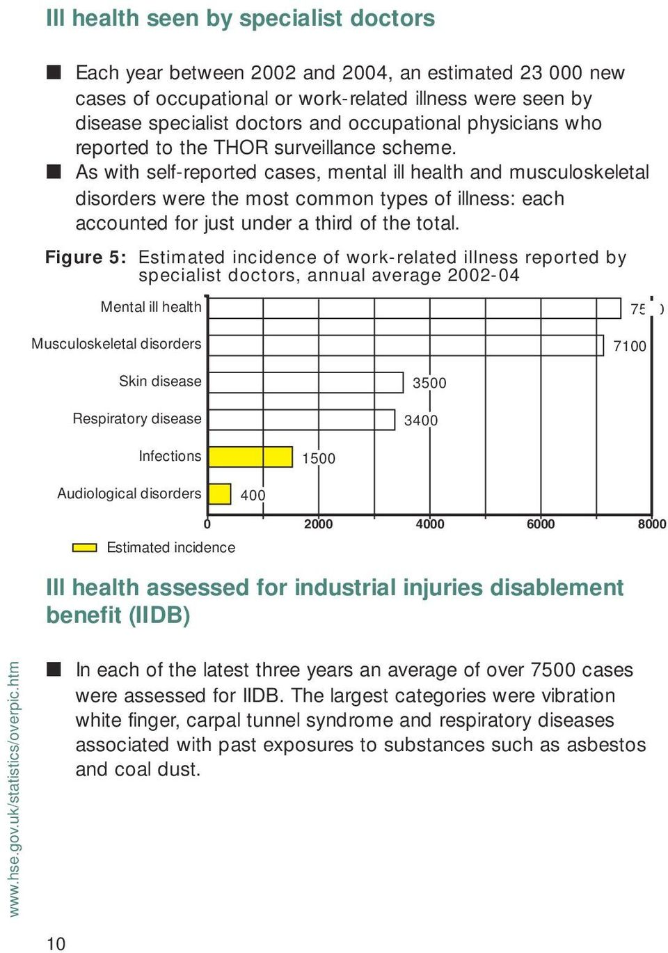As with self-reported cases, mental ill health and musculoskeletal disorders were the most common types of illness: each accounted for just under a third of the total.