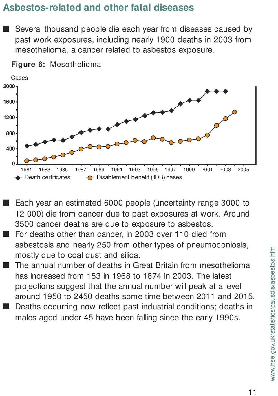 2000 Figure 6: Mesothelioma Cases 1600 1200 800 400 0 1981 1983 1985 1987 1989 1991 1993 1995 1997 1999 2001 2003 2005 Death certificates Disablement benefit (IIDB) cases Each year an estimated 6000