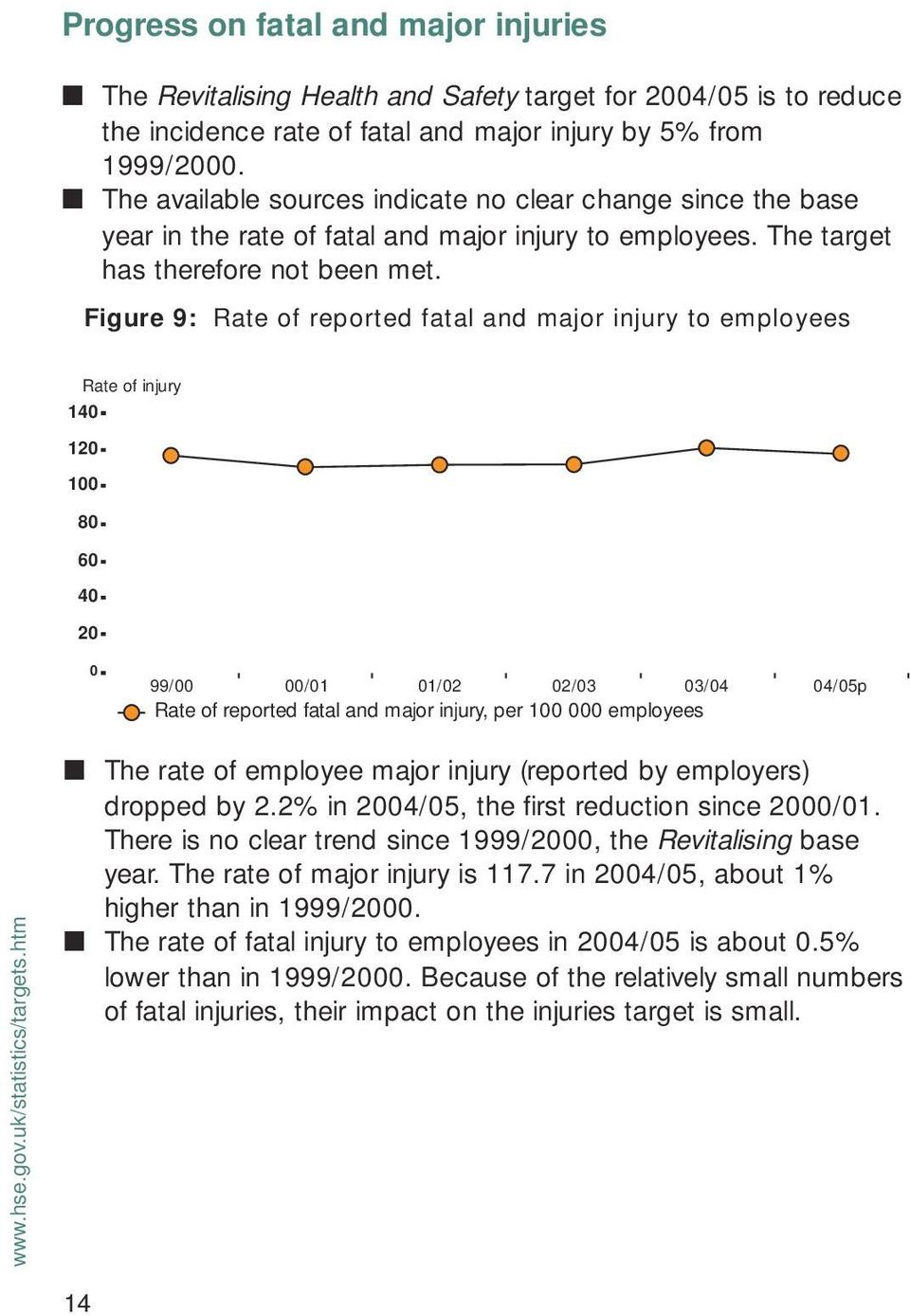 Figure 9: Rate of reported fatal and major injury to employees Rate of injury 140 120 100 80 60 40 20 0 99/00 00/01 01/02 02/03 03/04 04/05p Rate of reported fatal and major injury, per 100 000