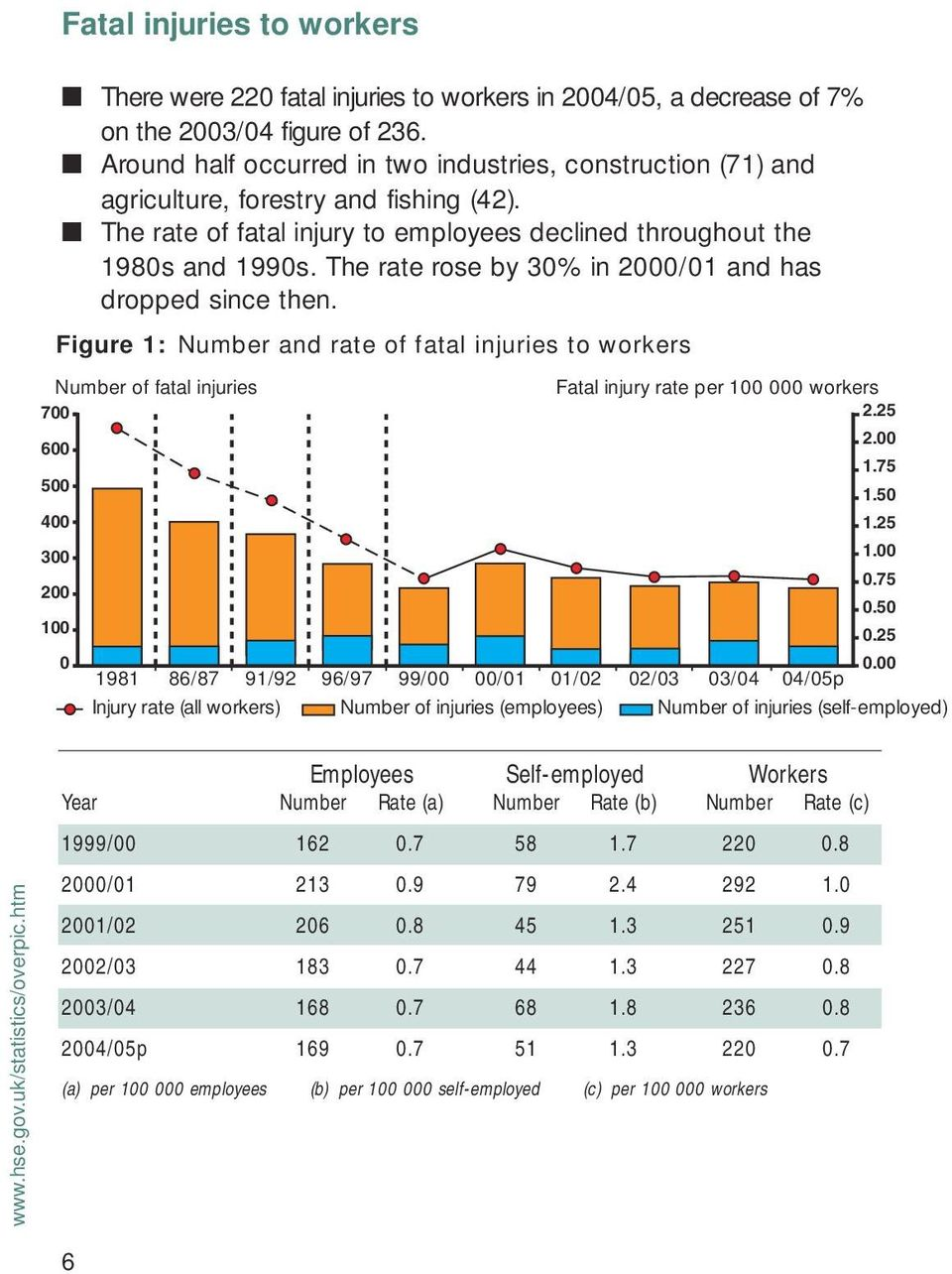 The rate of fatal injury to employees declined throughout the 1980s and 1990s. The rate rose by 30% in 2000/01 and has dropped since then.