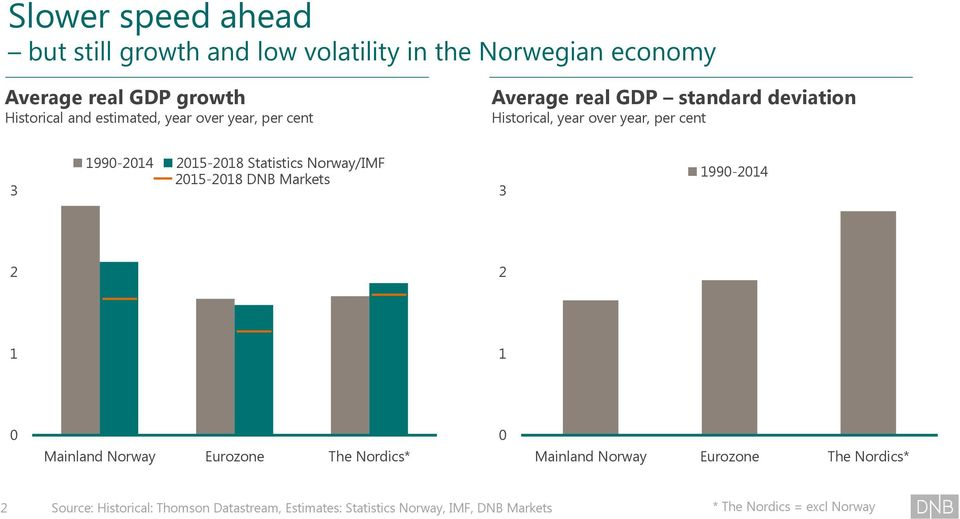 215-218 Statistics Norway/IMF 215-218 DNB Markets 3 199-214 2 2 1 1 Mainland Norway Eurozone The Nordics* Mainland Norway