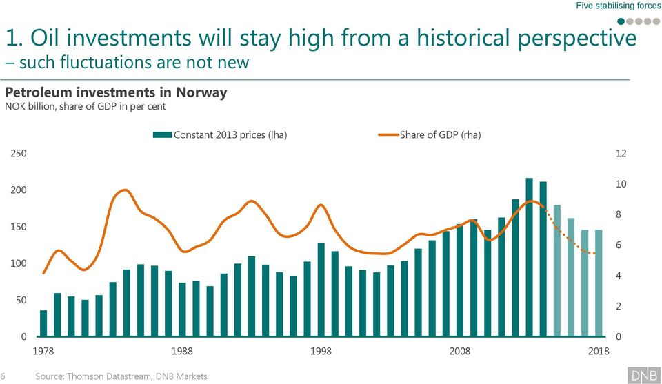 GDP in per cent Five stabilising forces 25 Constant 213 prices (lha) Share of