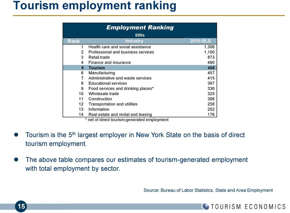 12 Transportation and utilities 258 13 Information 252 14 Real estate and rental and leasing 176 * net of direct tourism-generated employment Tourism is the 5 th largest employer in New York State on