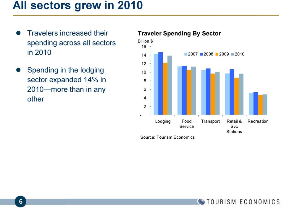 Traveler Spending By Sector Billion $ 16 14 2007 2008 2009 2010 12 10 8 6 4 2 -