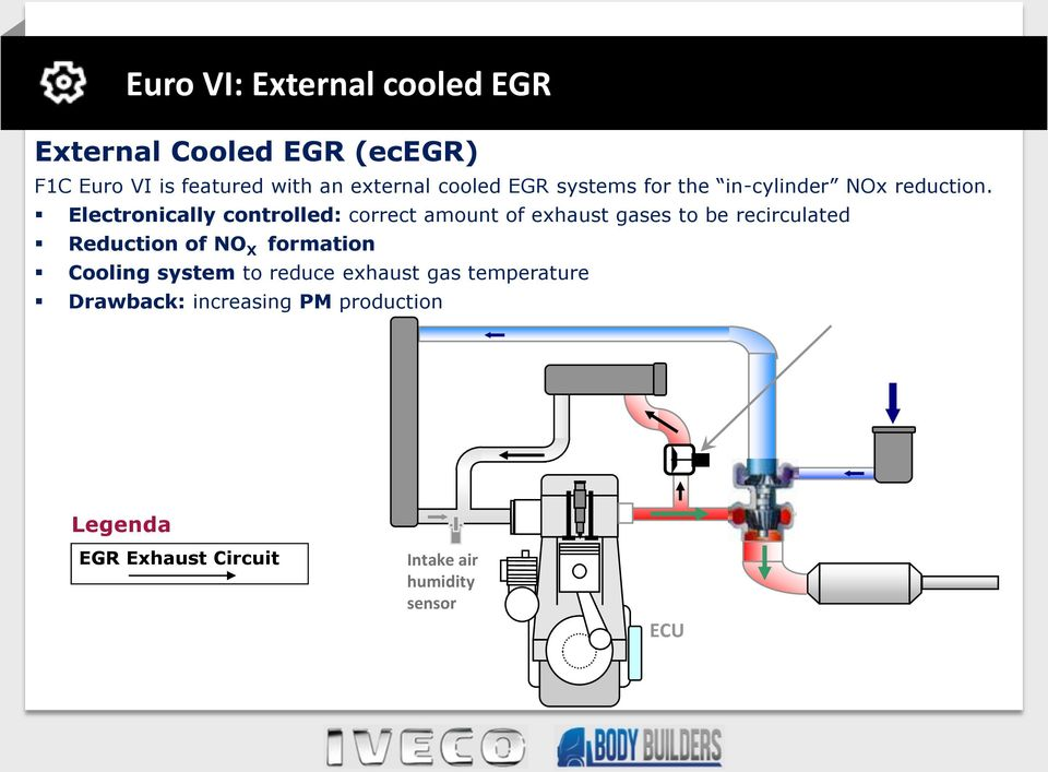 Electronically controlled: correct amount of exhaust gases to be recirculated Reduction of NO X formation