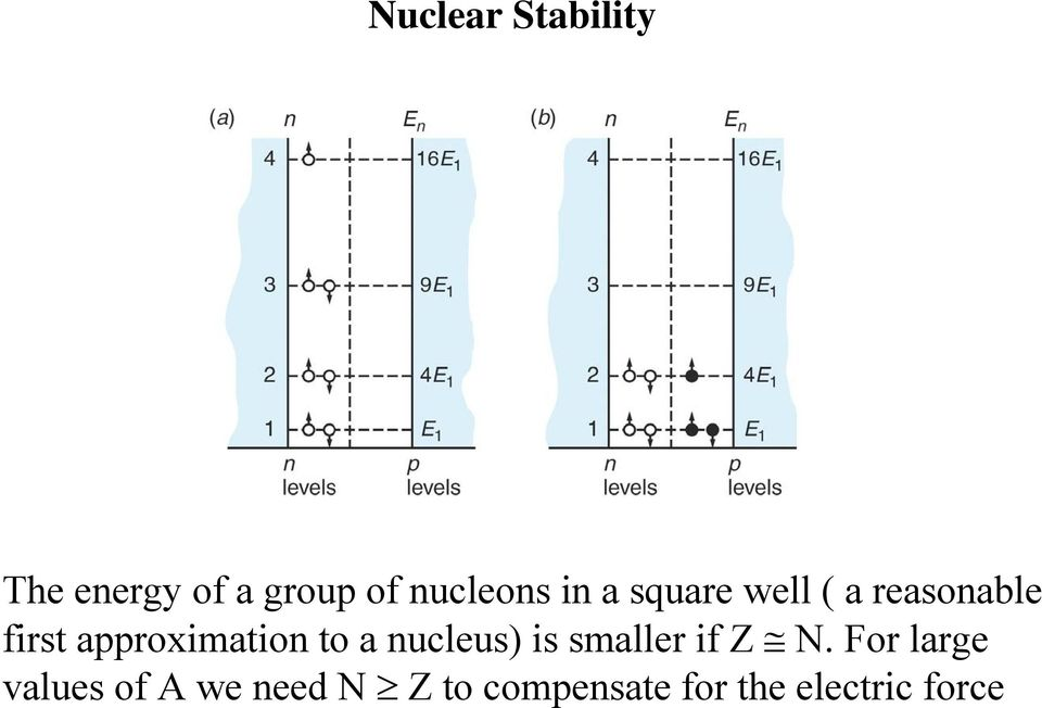 to a nucleus) is smaller if Z N.
