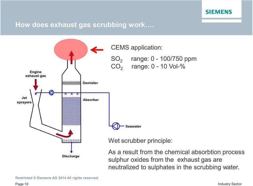 Wet scrubber principle: As a result from the chemical absorbtion