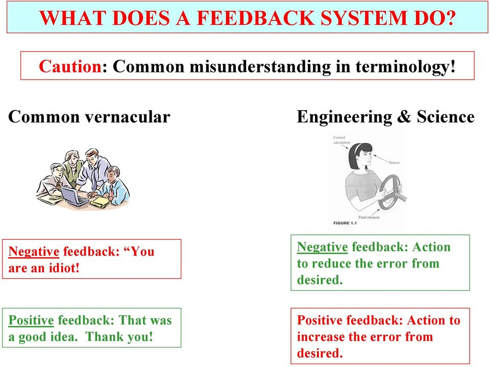 Negative feedback: Action to reduce the error from desired.