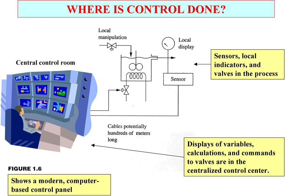 in the process Shows a modern, computerbased control panel