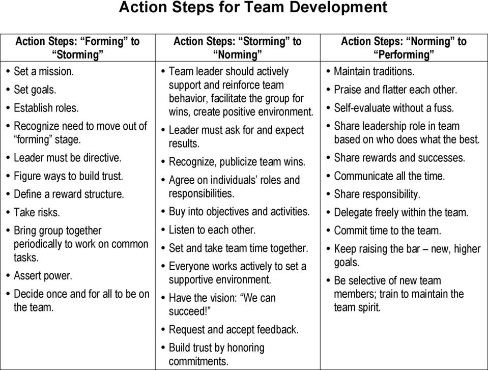 Action Steps: Storming to Norming Team leader should actively support and reinforce team behavior, facilitate the group for wins, create positive environment. Leader must ask for and expect results.