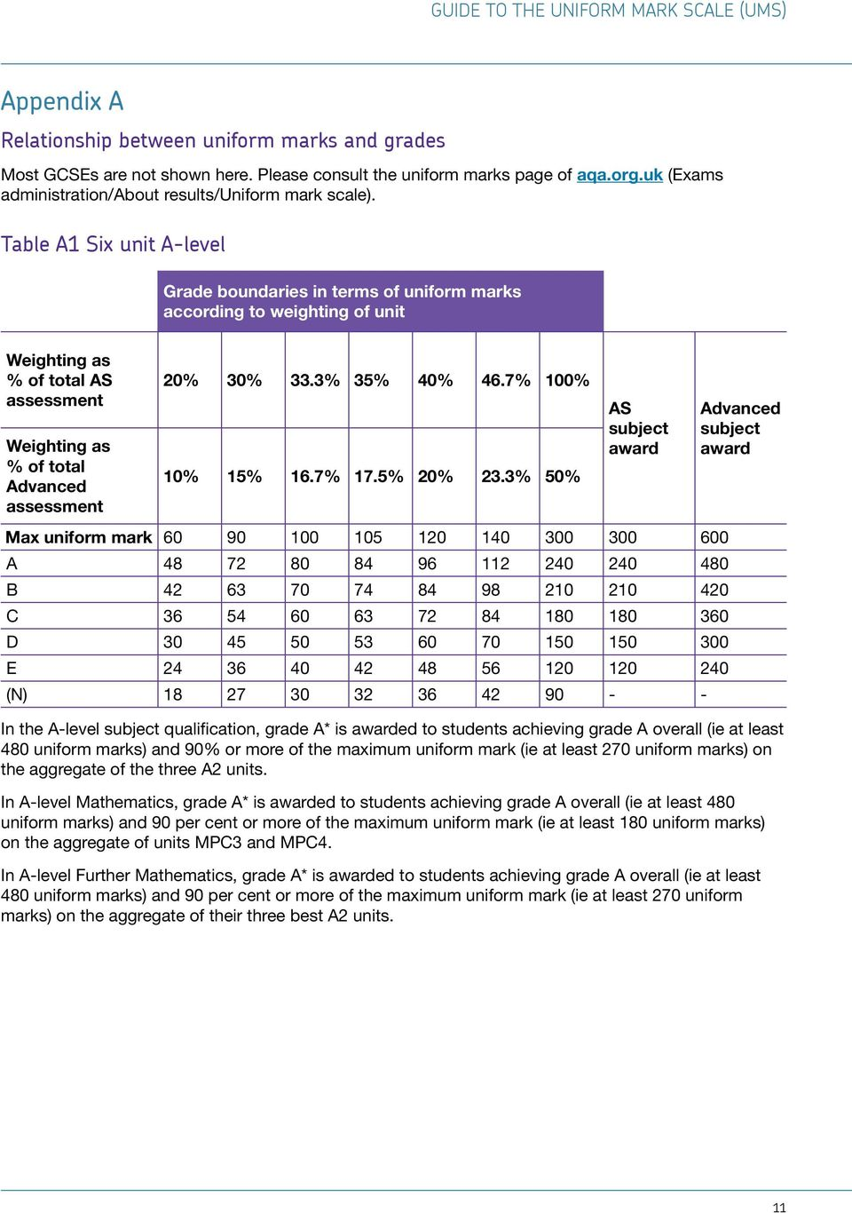 Table A1 Six unit A-level Grade boundaries in terms of uniform marks according to weighting of unit Weighting as % of total AS assessment Weighting as % of total Advanced assessment 20% 30% 33.
