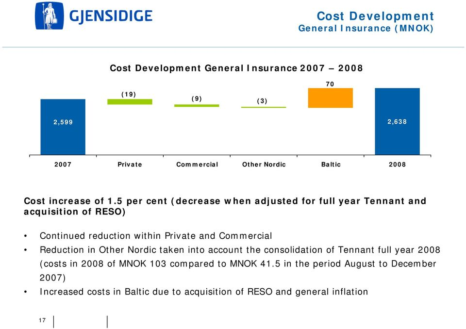 5 per cent (decrease when adjusted for full year Tennant and acquisition of RESO) Continued reduction within Private and Commercial Reduction