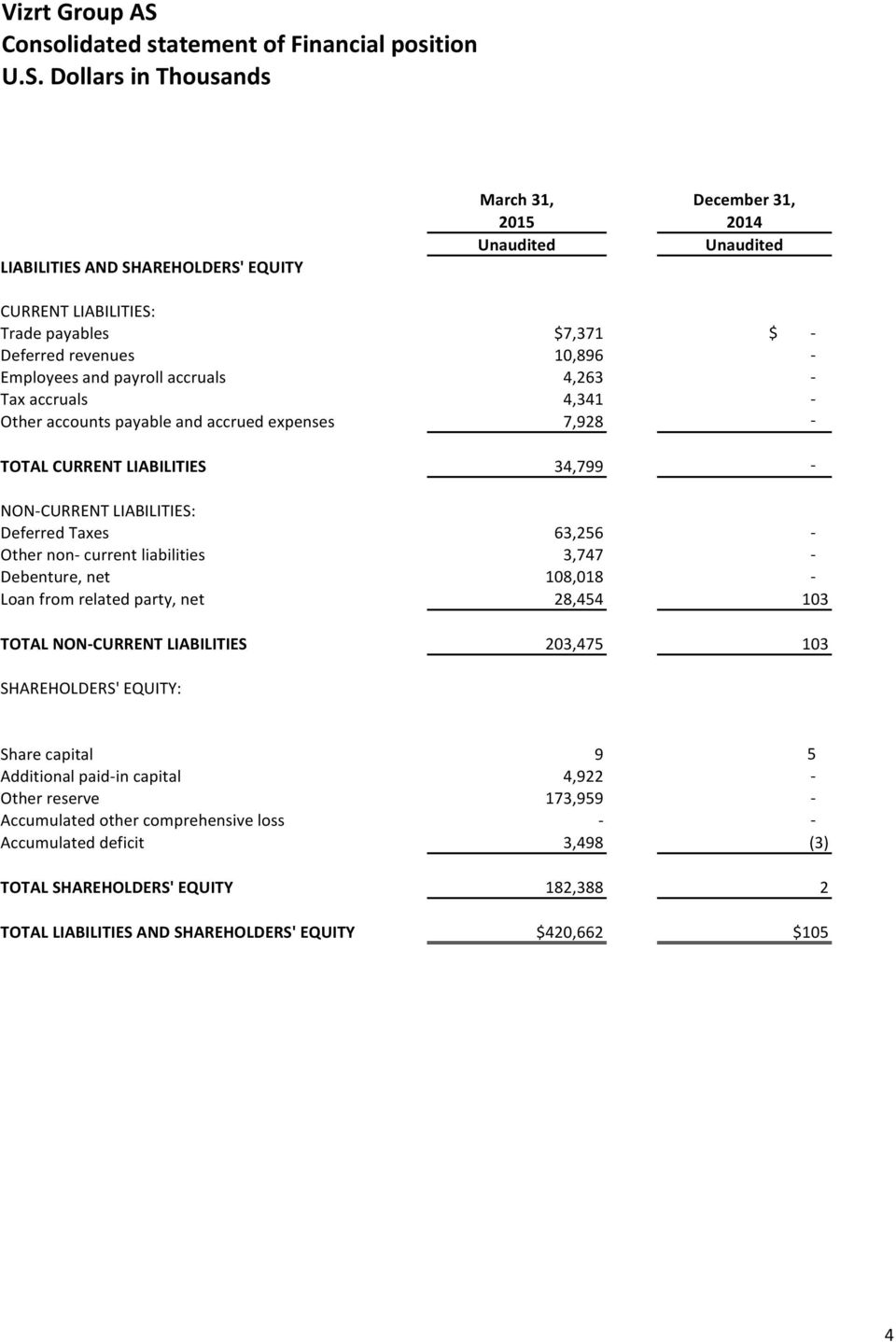 liabilities 3,747 - Debenture, net 108,018 - Loan from related party, net 28,454 103 TOTAL NON-CURRENT LIABILITIES 203,475 103 SHAREHOLDERS' EQUITY: Share capital 9 5 Additional paid-in capital