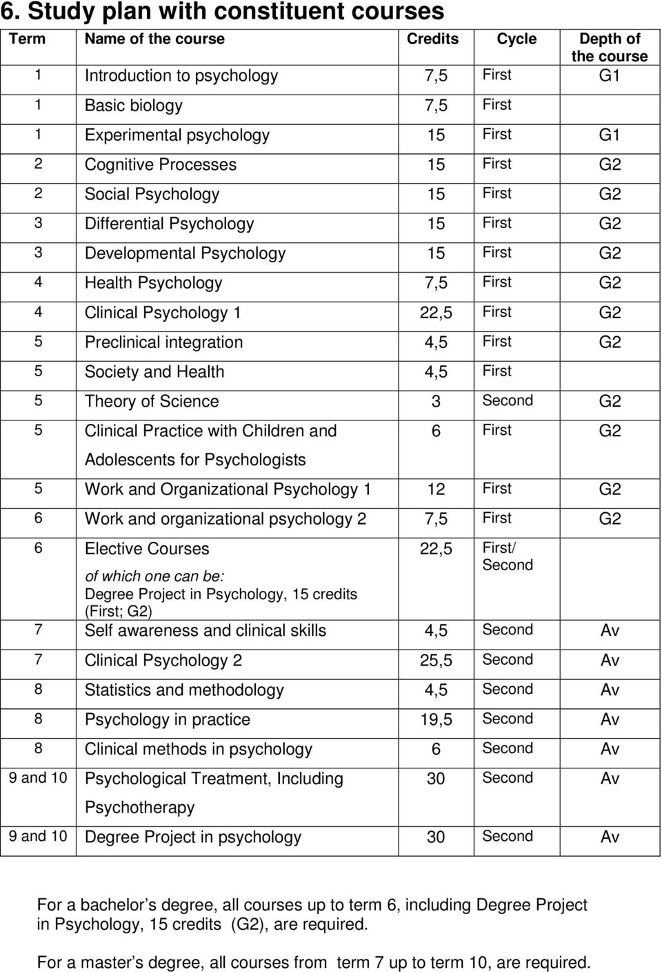 Psychology 1 22,5 First G2 5 Preclinical integration 4,5 First G2 5 Society and Health 4,5 First 5 Theory of Science 3 Second G2 5 Clinical Practice with Children and Adolescents for Psychologists 6