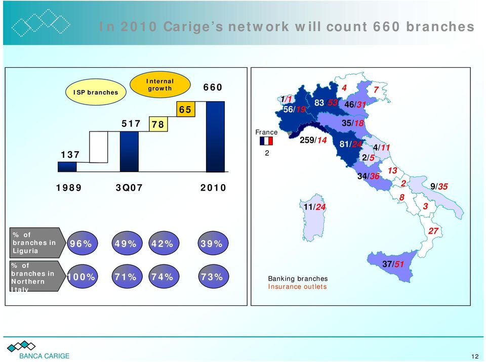 4/11 1/ 5 2/5 33/ 35 13 34/36 2 7 8 11/24 3 9/35 % of branches in Liguria 96% 49% 42% 39% 25 27