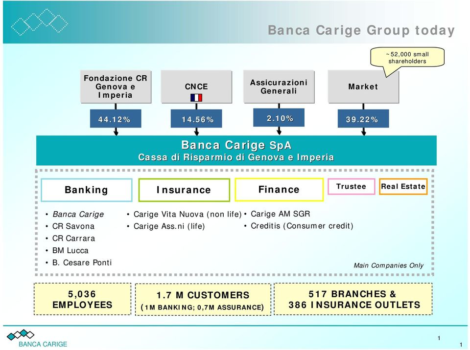 22% Banca Carige SpA Cassa di Risparmio di Genova e Imperia Banking Insurance Finance Trustee Real Estate Banca Carige CR Savona