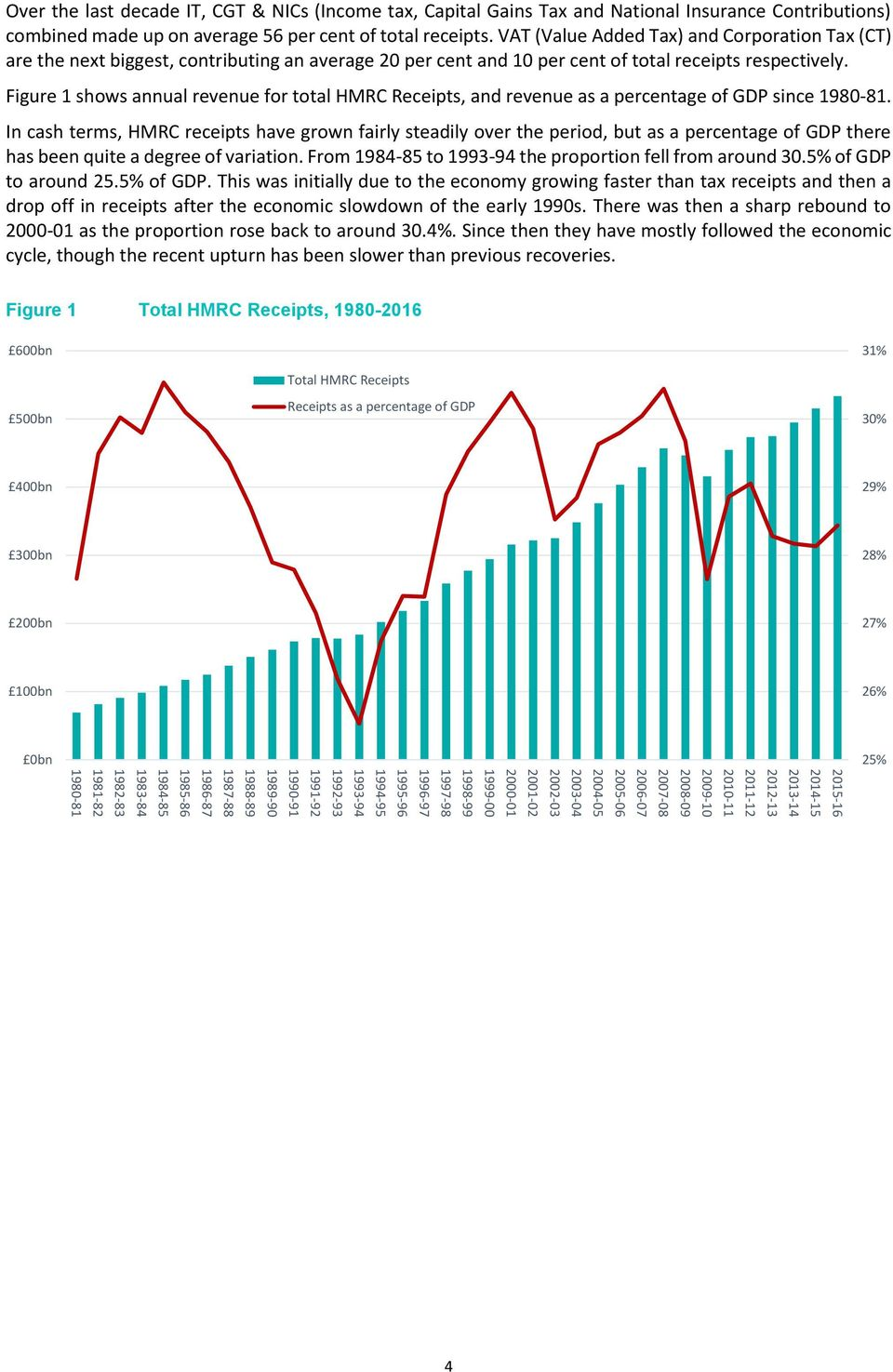 Figure 1 shows annual revenue for total HMRC Receipts, and revenue as a percentage of GDP since 1980-81.