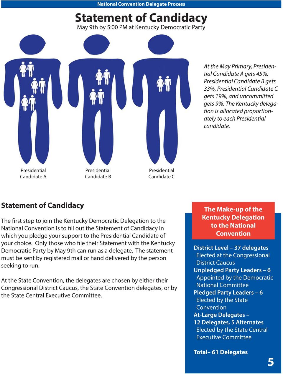 Presidential Candidate A Presidential Candidate B Presidential Candidate C Statement of Candidacy The first step to join the Kentucky Democratic Delegation to the National is to fill out the